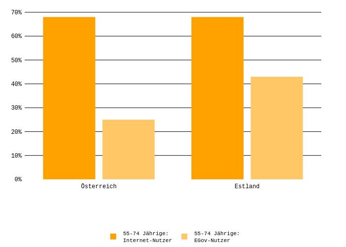 55-74 Jährige:Internet-Nutzer vs 55-74 Jährige:EGov-Nutzer | bar chart made by Agendaaustria | plotly