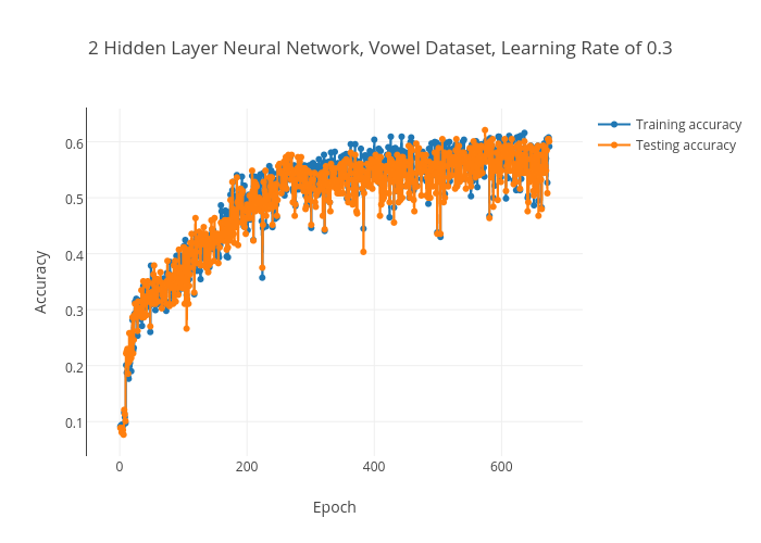 2 Hidden Layer Neural Network, Vowel Dataset, Learning Rate of 0 3