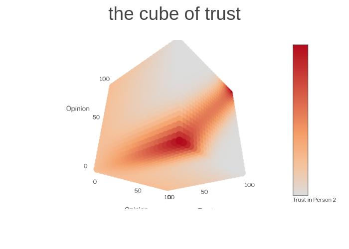 cube_of_trust