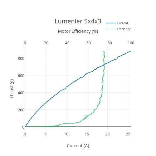 Lum5x4x3plot