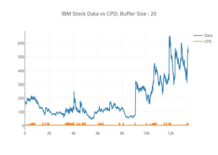 IBM Stock Data vs CPD