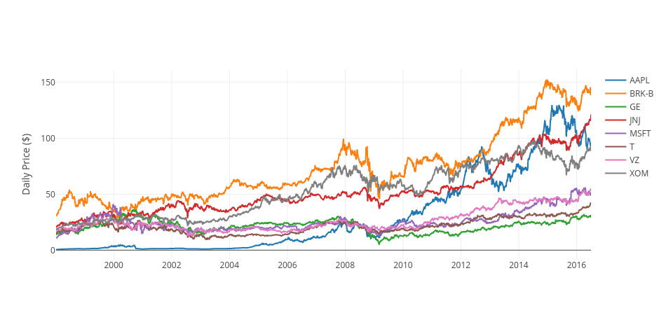 Predicting US Equities Trends Using Random Forests · Ahmad