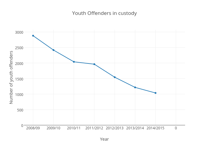 Youth Offenders in custody