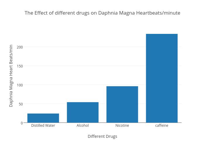 the effect of caffeine on daphnia