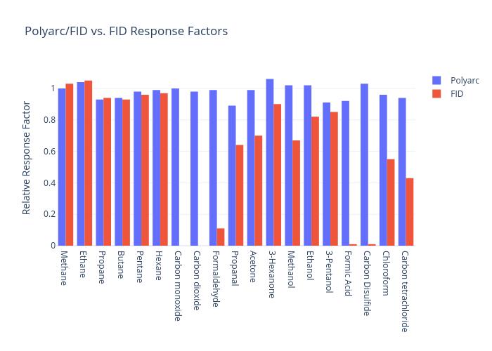 Polyarc/FID vs. FID Response Factors   grouped bar chart made by Ajjones   plotly