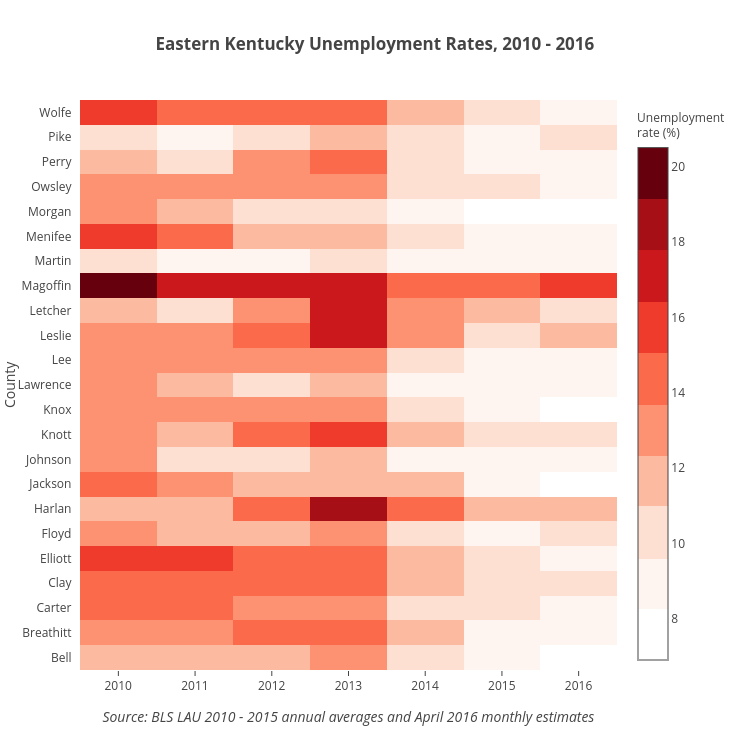 Eastern Kentucky Unemployment Rates, 2010 - 2016 | heatmap made by Akanik | plotly