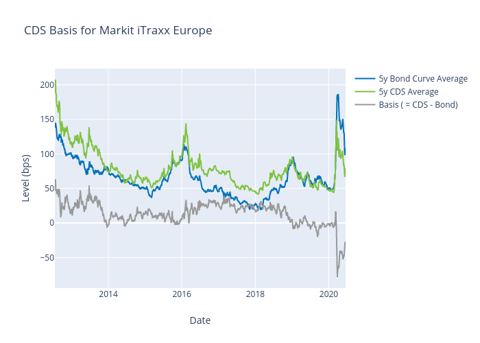 CDS Basis for Markit iTraxx Europe | scatter chart made by Alangworthy | plotly