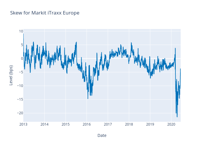 Skew for Markit iTraxx Europe | scatter chart made by Alangworthy | plotly