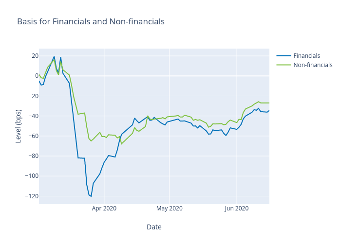 Basis for Financials and Non-financials | scatter chart made by Alangworthy | plotly