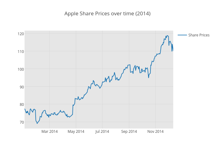 Apple Share Prices over time (2014)   scatter chart made by Albertocavallo   plotly