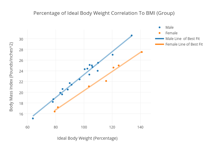 Percentage of Ideal Body Weight Correlation To BMI (Group