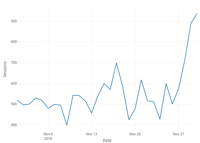 Sessions vs Date | line chart made by Alenmjis | plotly