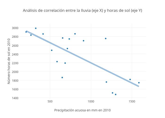 Análisis de correlación entre la lluvia (eje X) y horas de sol (eje Y)