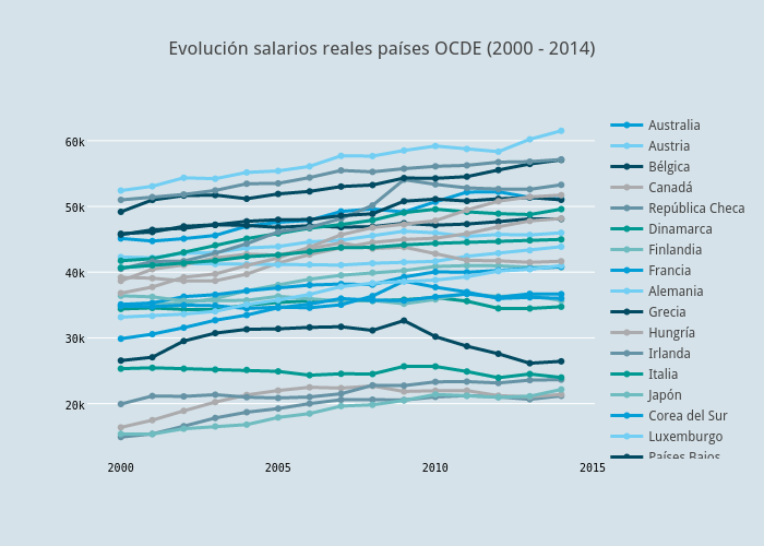 Evolución salarios reales países OCDE (2000 - 2014) | scatter chart made by Alex.rayon | plotly