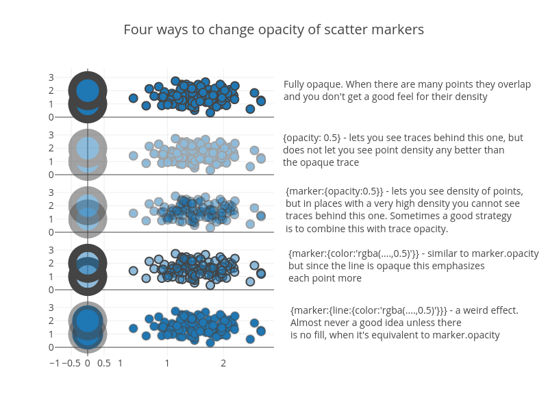 Four ways to change opacity of scatter markers | scatter chart made by Alex | plotly