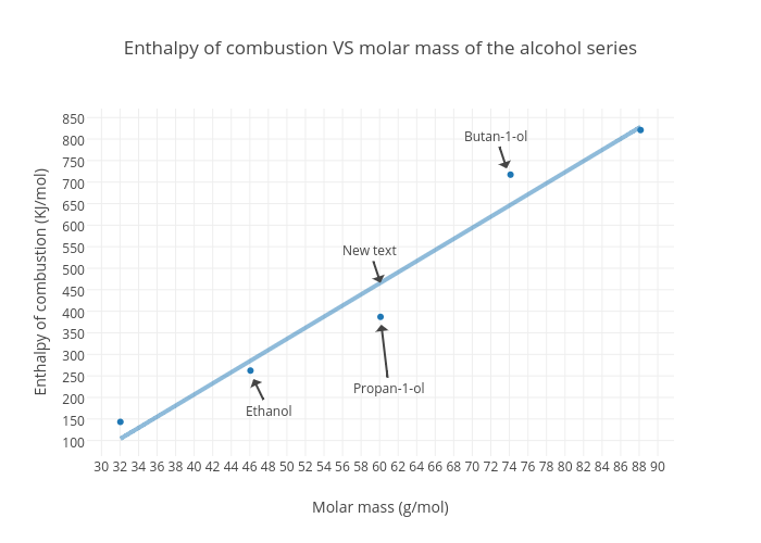 enthalpy change combustion alcohol homologous series Description: calculating the enthalpy of combustion for the first five alcohols   propanol, butanol and pentanol all belong to one homologous series  the ib  data booklet value (standard enthalpy change of combustion) is -1367 kj mol -1.