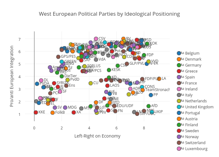 West European Political Parties by Ideological Positioning