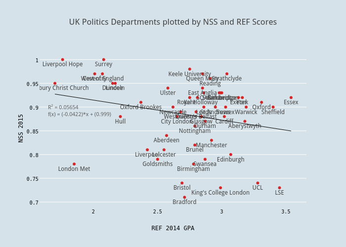 UK Politics Departments plotted by NSS and REF Scores