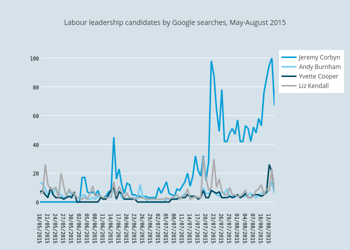Labour leadership candidates by Google searches, May-August 2015