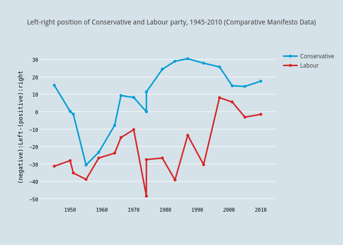 Left-right position of Conservative and Labour party, 1945-2010 (Comparative Manifesto Data)