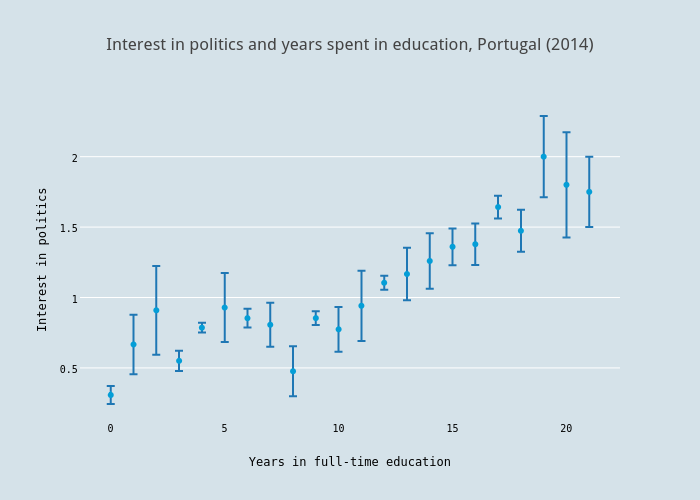 Interest in politics and years spent in education, Portugal (2014)