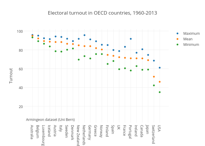 Electoral turnout in OECD countries, 1960-2013