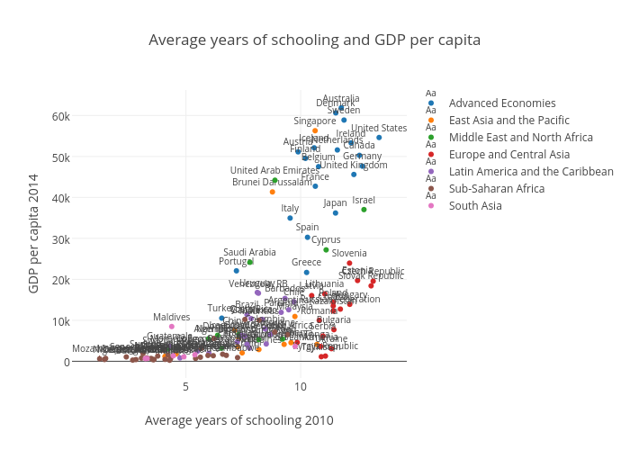 Average years of schooling and GDP per capita |  made by Alexandre.afonso | plotly