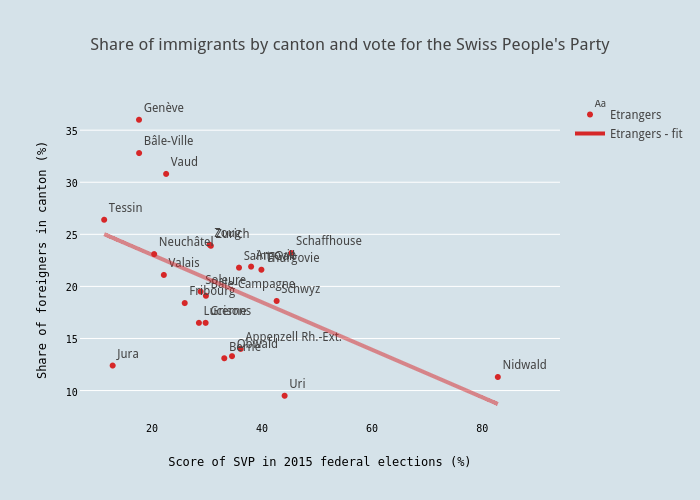 Share of non-Swiss by canton and vote for the Swiss People's Party