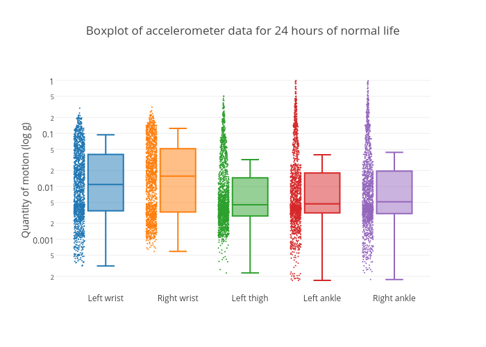 Boxplot of accelerometer data for 24 hours of normal life