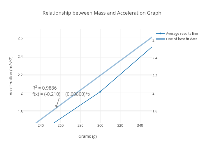 graph this relationship for between 0 and 300