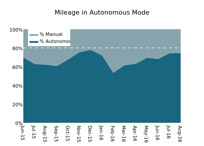 Mileage in Autonomous Mode