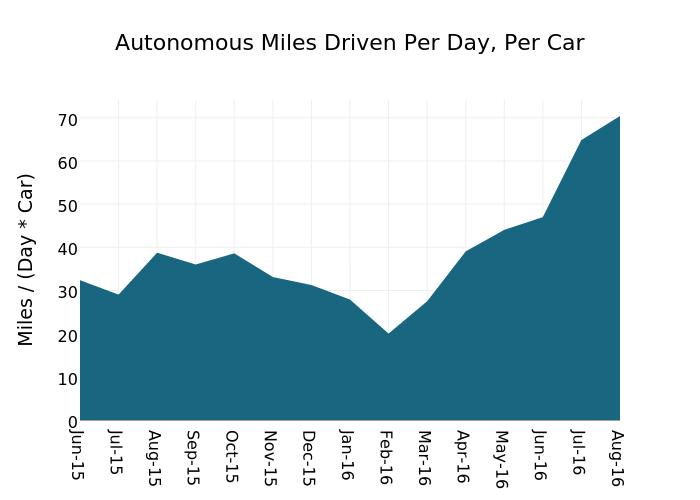 Autonomous Miles Driven Per Day, Per Car