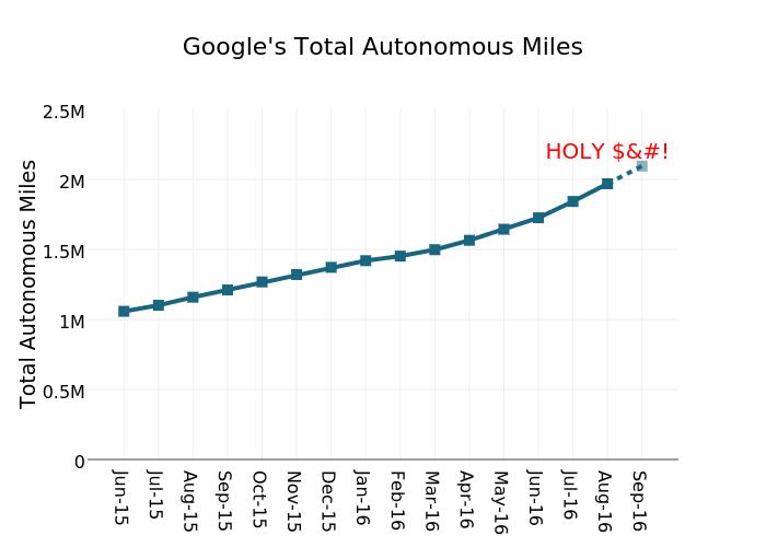 Google's Total Autonomous Miles