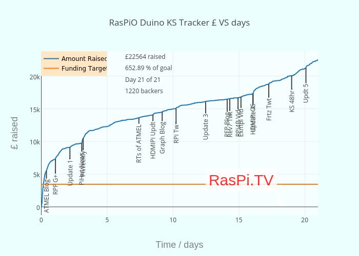 RasPiO Duino KS Tracker £ VS days   scatter chart made by Alexeames   plotly