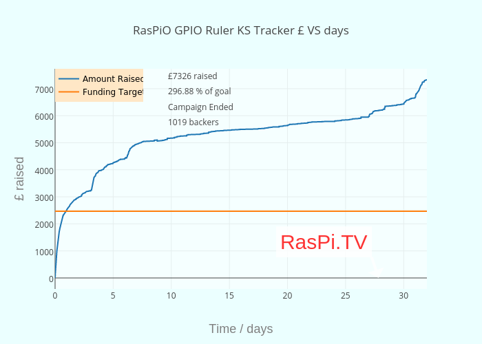 RasPiO GPIO Ruler KS Tracker £ VS hours