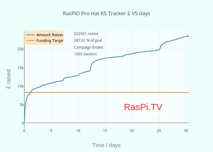 RasPiO Pro Hat KS Tracker £ VS hours