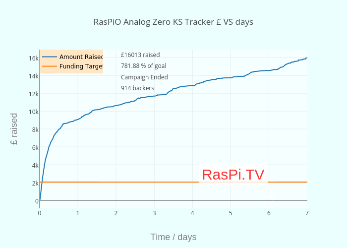 RasPiO Analog Zero KS Tracker £ VS hours