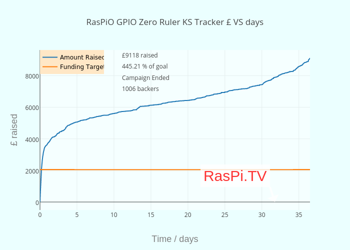 RasPiO GPIO Zero Ruler KS Tracker £ VS hours
