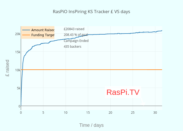 RasPiO-InsPiring