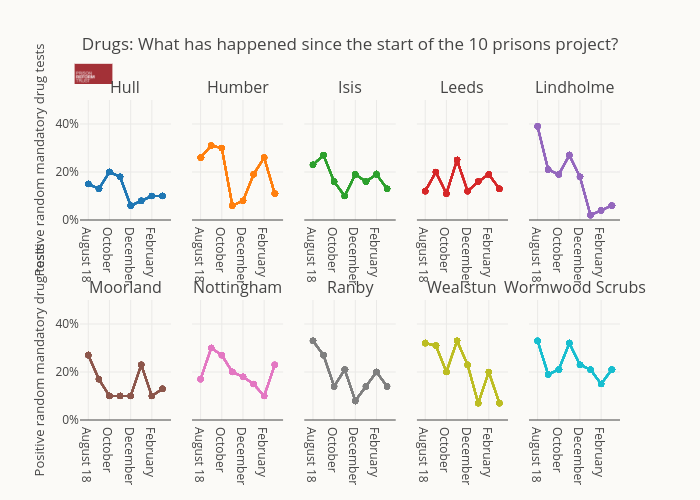 Drugs: What has happened since the start of the 10 prisons project? | scatter chart made by Alexhewson | plotly