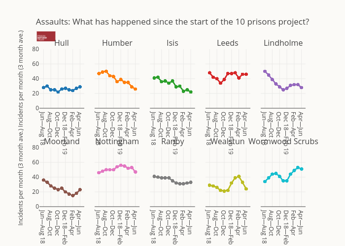 Assaults: What has happened since the start of the 10 prisons project? | scatter chart made by Alexhewson | plotly
