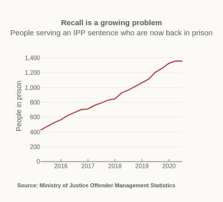 Recall is a growing problemPeople serving an IPP sentence who are now back in prison | scatter chart made by Alexhewson | plotly