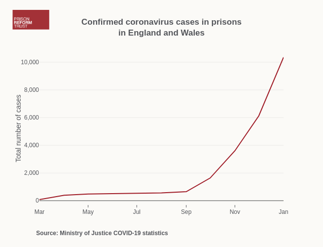 Confirmed coronavirus cases in prisonsin England and Wales   line chart made by Alexhewson   plotly
