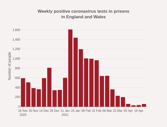 Weekly positive coronavirus tests in prisonsin England and Wales | bar chart made by Alexhewson | plotly