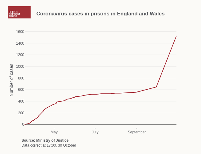 Coronavirus cases in prisons in England and Wales | line chart made by Alexhewson | plotly