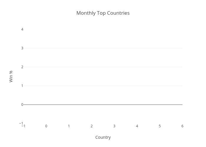 WeeklyTopCountries