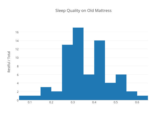 Sleep Quality on Old Mattress | histogram made by Alexzheng | plotly
