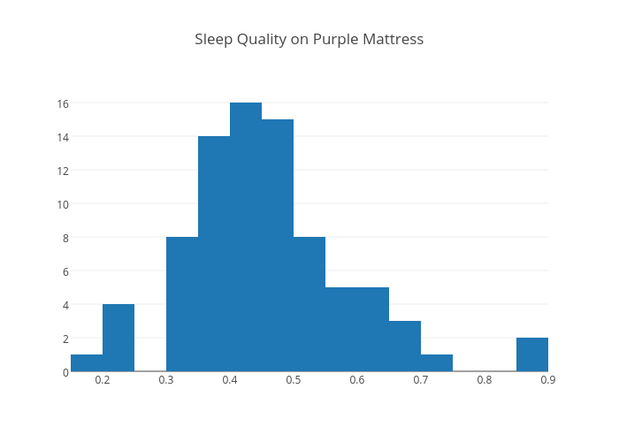 Sleep Quality on Purple Mattress | histogram made by Alexzheng | plotly