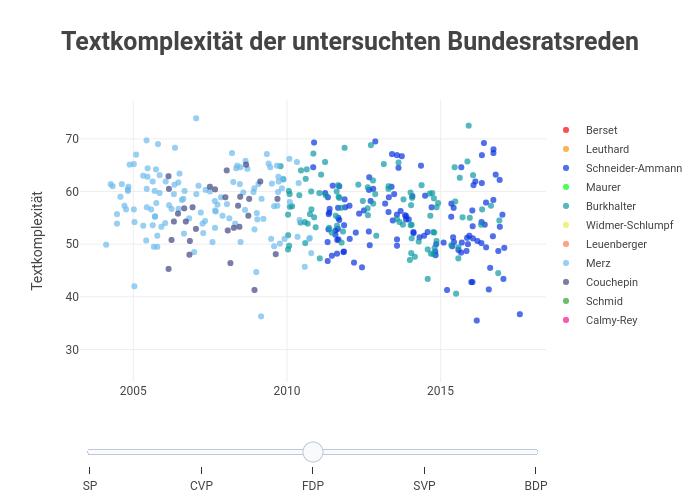 Textkomplexität der untersuchten Bundesratsreden   scatter chart made by Alfell   plotly