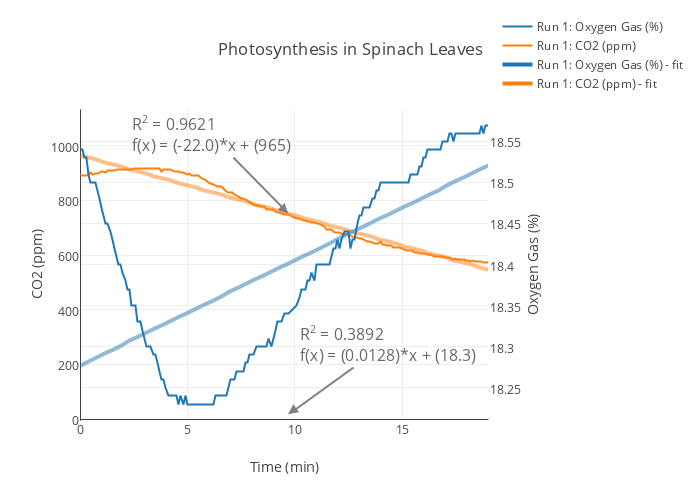 effects of photosynthesis of spinach leaves Abstract introduction results graphs discussions methodology initial investigation background the effect of co2 concentration on the rate of photosynthesis in spinach leaves by: rafid, safwat, saheeb the overview question hypothesis materials light source.